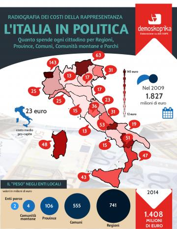 Costi della politica. I governanti locali valgono 1,4 mld di euro