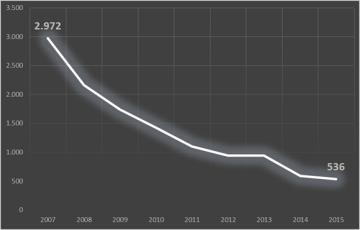 Banche: Abi, nel 2015 rapine in calo del�8,7%. In Calabria aumentano