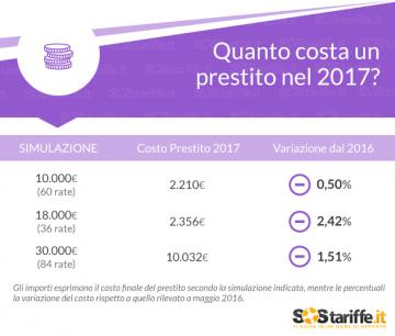 Prestiti personali: nel 2017 i finanziamenti online costano meno