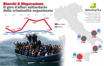 Demoskopika, sbarchi: Giro d'affari da 4 miliardi per la criminalità organizzata